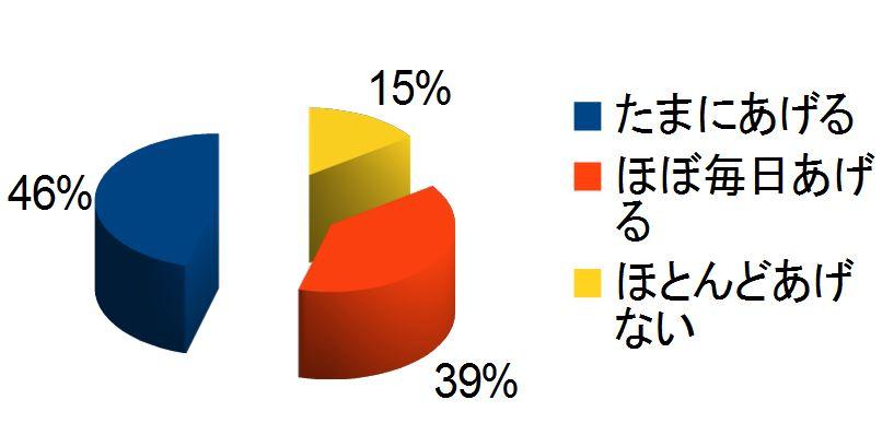 %e3%81%8a%e3%82%84%e3%81%a4%e3%81%82%e3%81%92%e3%82%8b%e3%81%8b%ef%bc%9f
