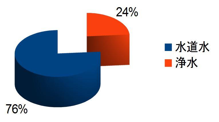 %e3%83%af%e3%83%b3%e3%81%a1%e3%82%83%e3%82%93%e3%81%ae%e6%b0%b4