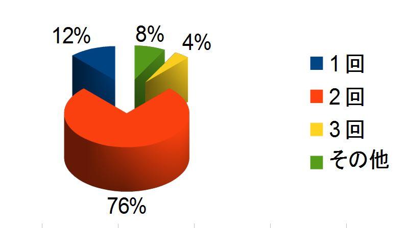 %e3%83%95%e3%83%bc%e3%83%89%e3%82%92%e3%81%82%e3%81%92%e3%82%8b%e5%9b%9e%e6%95%b0