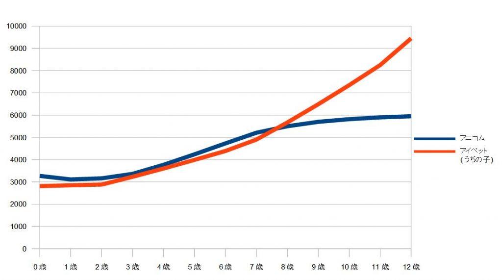 ainaipe 1024x571 - 【アニコムとアイペット】ペット保険大手2社を内容、保険料、年齢から徹底比較!