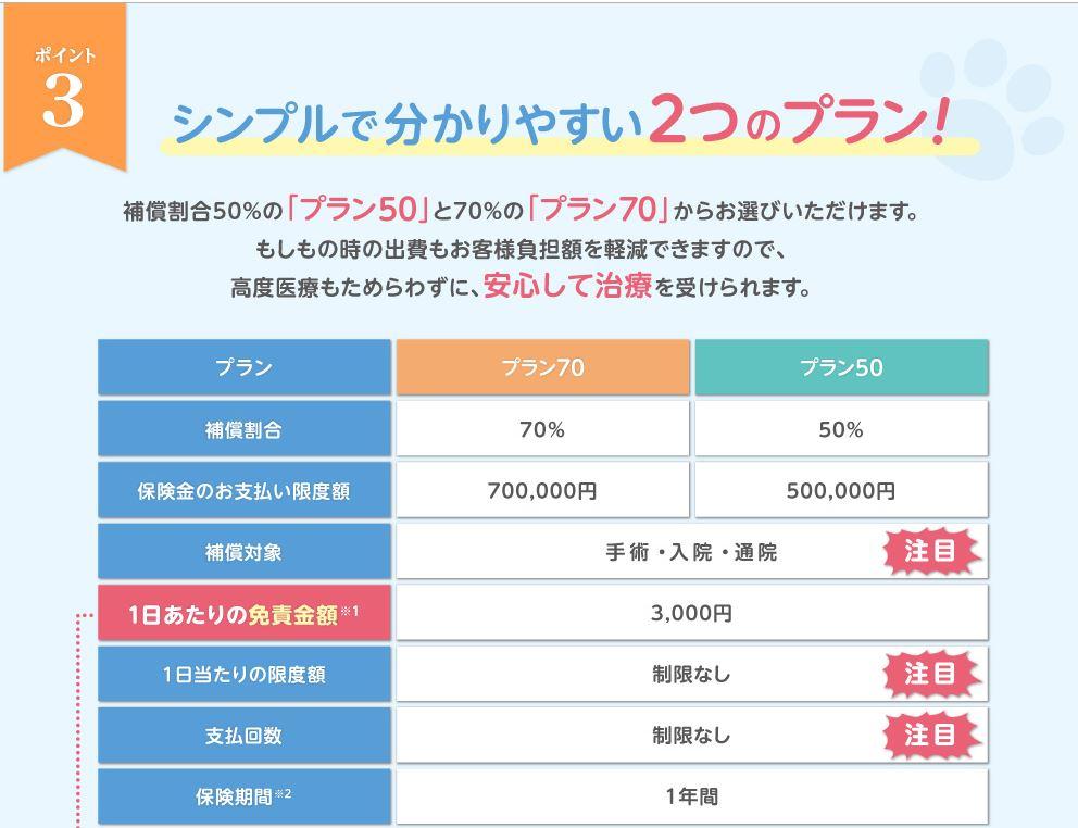 peta - 【80%プラン有ります】ペット&ファミリーげんきナンバーわん(スリム)80%プランの申し込み方法