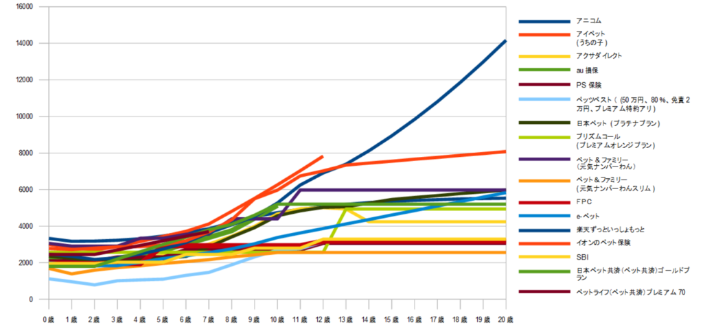 【グラフ】猫のペット保険の保険料比較